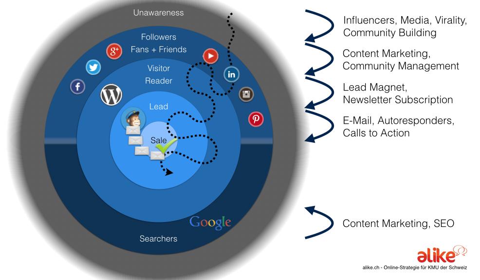 Online-Strategie für KMU