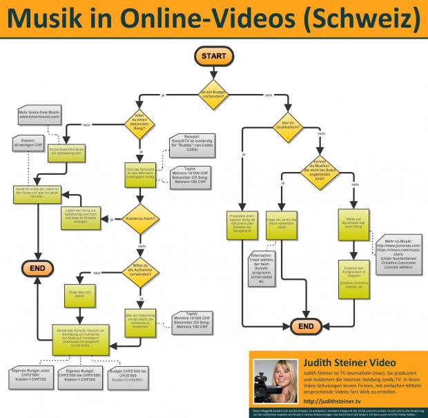 Infografik: Musik in Online-Videos