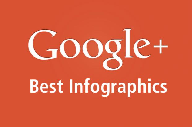 Google+ Infografiken