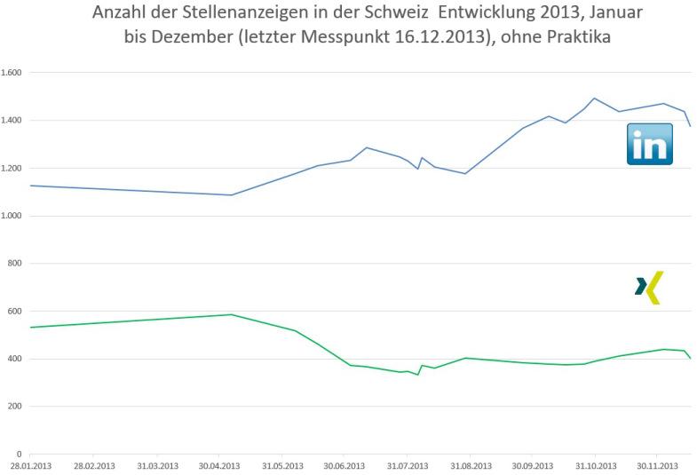 anzahl-stellenanzeigen-xing-und-linkledin-2013