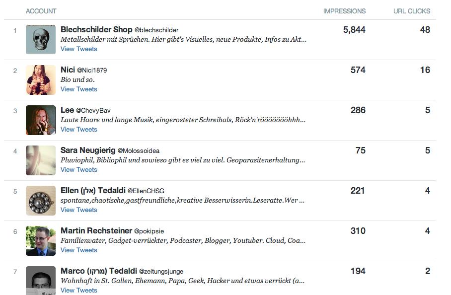 Twitter-Statistik Influencer